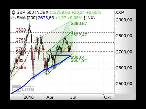 S&P500: Über 2.700 Punkten long – Chart Flash 09.07.2018