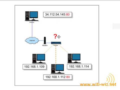 Wireless Networking - Dangers Of Port Forwarding