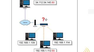 Wireless Networking - Dangers Of Port Forwarding