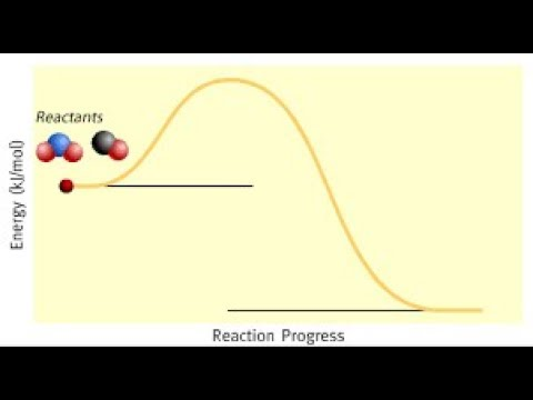 Energy Profile Diagram For Exothermic Reaction Chemistry Guider