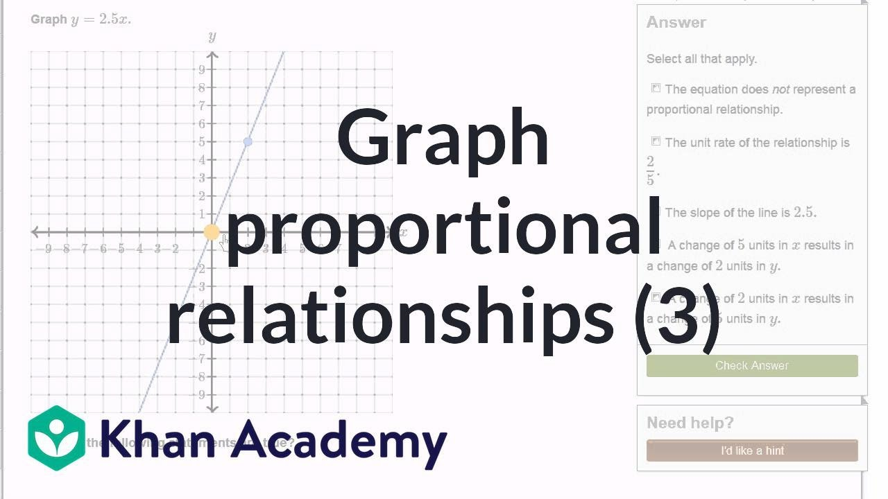 Graphing proportional relationships from an equation (video)   Khan Academy [ 720 x 1280 Pixel ]