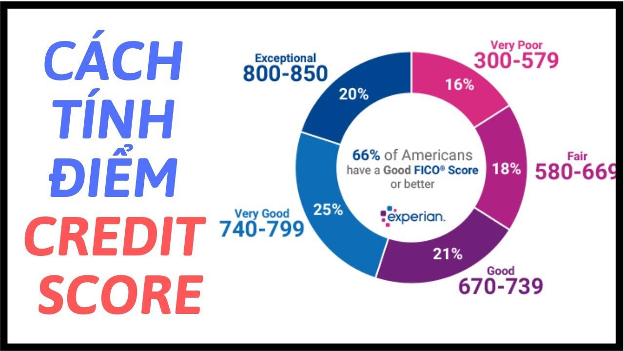 Cách Tính Điểm Credit Score | Cuộc Sống Ở Mỹ
