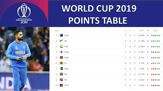 ICC World Cup Cricket Points Table 26 June 2019 Team Standings. Pakistan Vs New Zealand  Highlight
