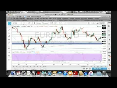 BeMajorFX - Daily Forex Technical Analysis Ep. 1