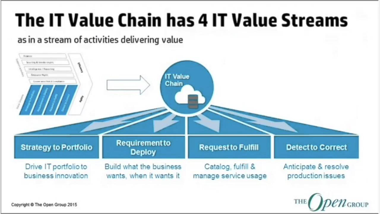 It4it The New Reference Architecture For Managing The