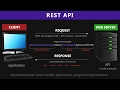 REST API & RESTful Web Services Explaine
