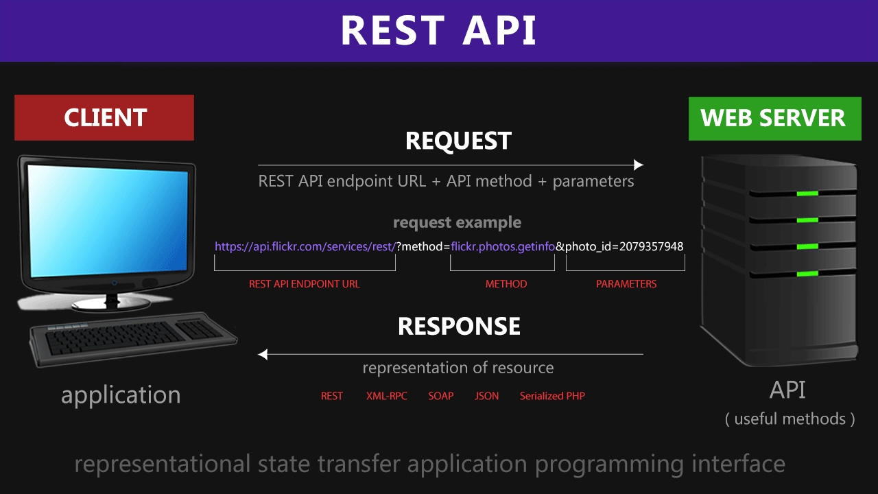 Rest api restful web services explained architecture for Architecture rest