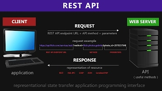 REST API & RESTful Web Services Explained | Web Services Tutorial