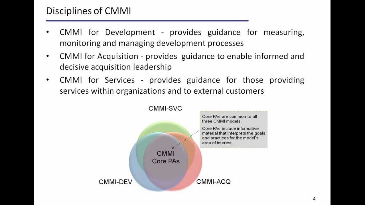 What Is Cmmi Youtube