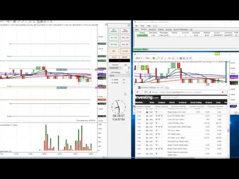 Live Futures Trade -US CPI & Retail News Using JOBB Software