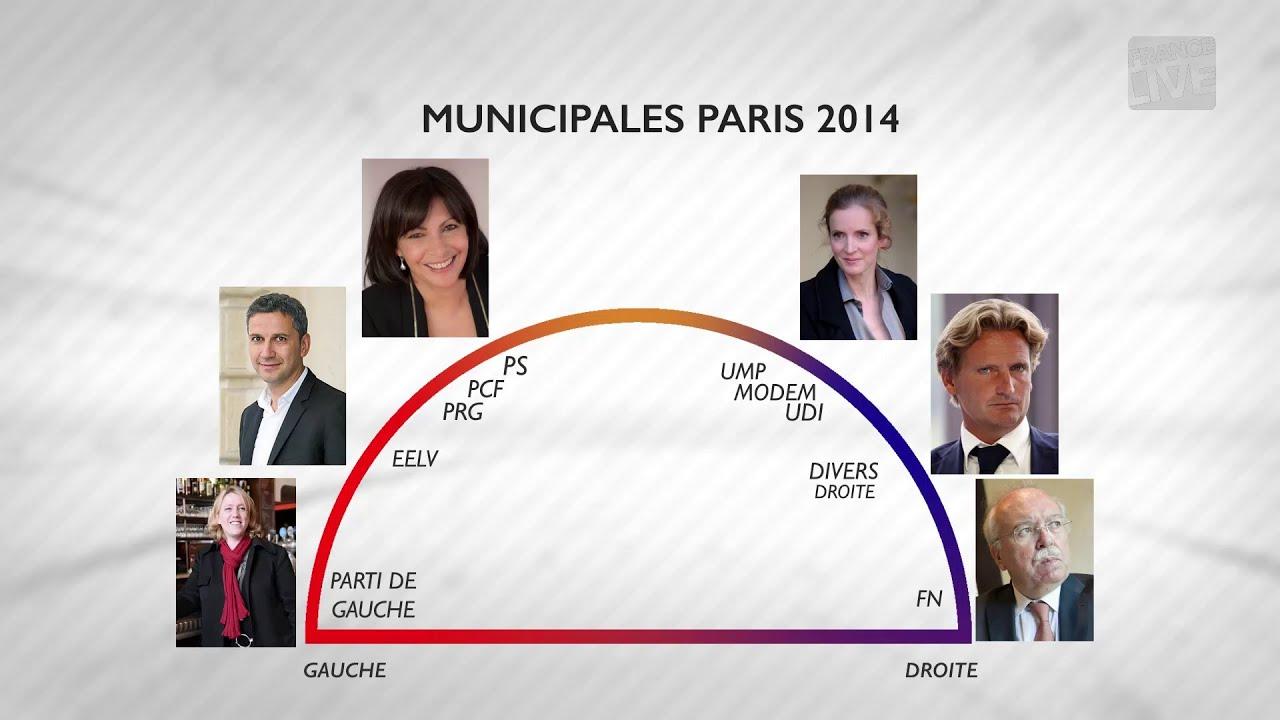 Les 6 Candidats A La Mairie De Paris Municipales 2014 Youtube