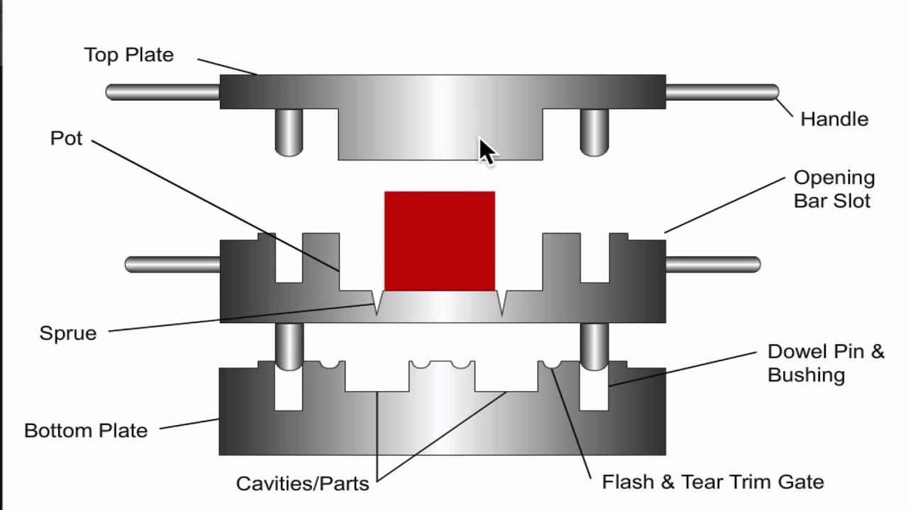 What Is Rubber Transfer Molding Youtube