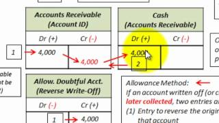 Accounts Receivable Bad Debt Expense Recovery (Direct Write Off & Allowance Method)