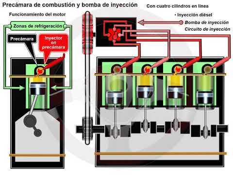 Common rail en el motor diésel (1/6)