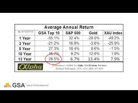 Gold Stock Analyst's Audited Industry Leading Performance