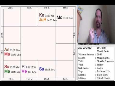 Vishakha Nakshatra Characteristics - RVA Astrologers