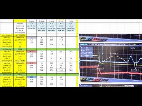 ДЛR#661. Измерения колебательного процесса после закрытия транзистора (значения)