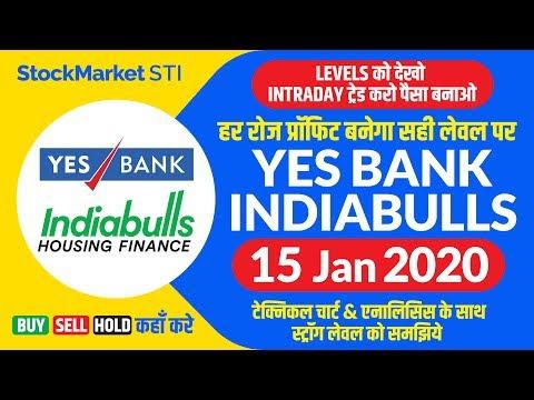 Yes Bank Share News | Yesbank Share Price| Indiabulls Housing Share News | Indiabulls Stock Forecast