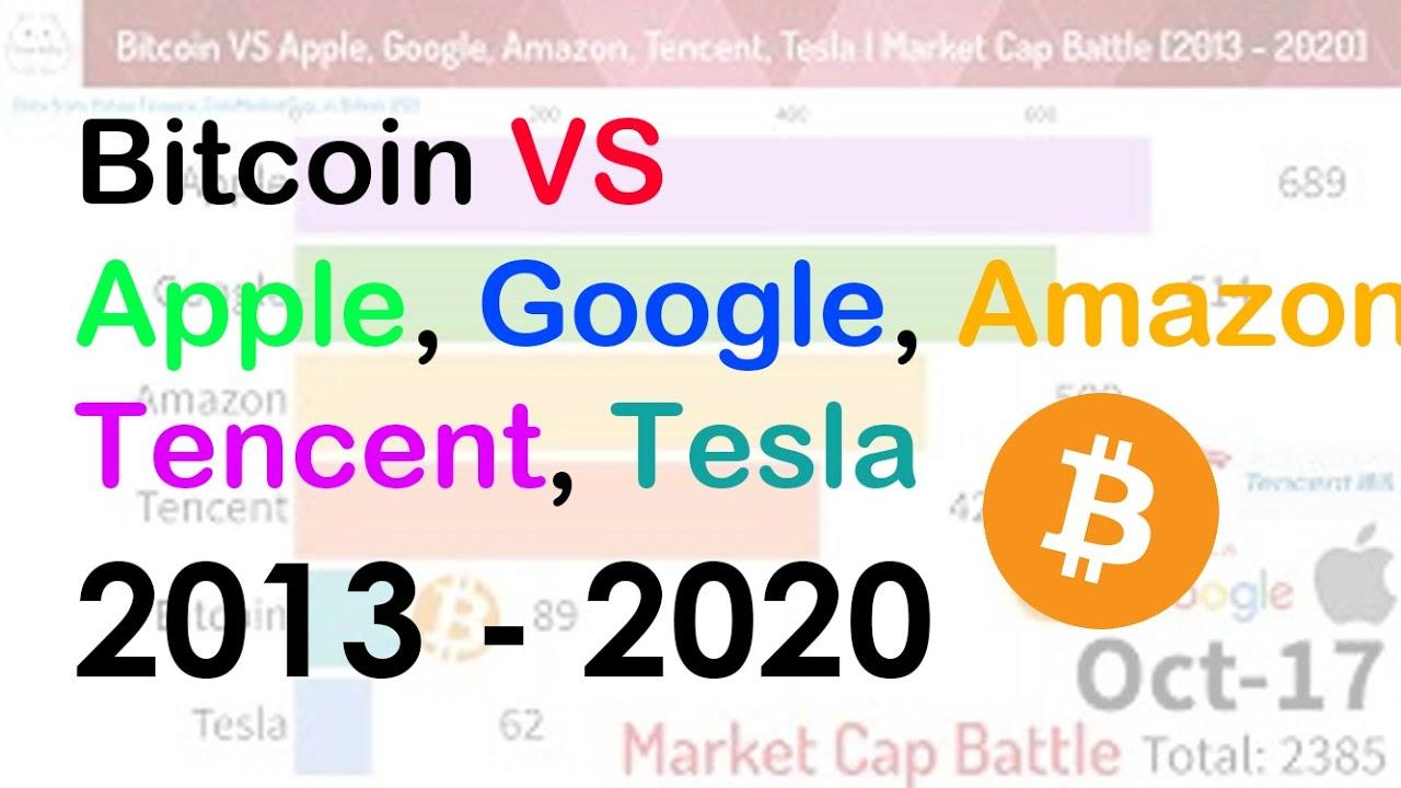 apple market cap vs bitcoin