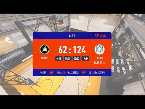 Хайлайты. Лотос – Profit Basket (2). Претенденты. Сезон 2020/21