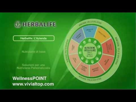 L'azienda Herbalife e Prodotti