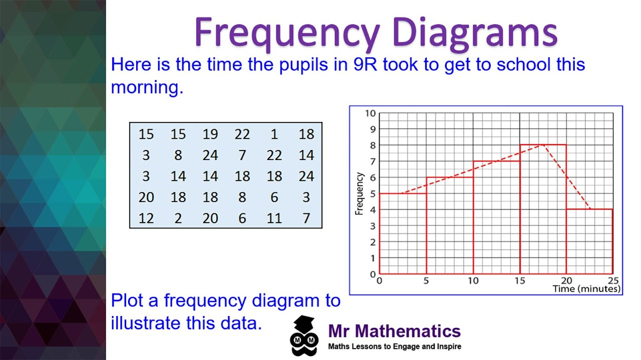 medium resolution of Frequency Diagrams and Polygons - Mr-Mathematics.com