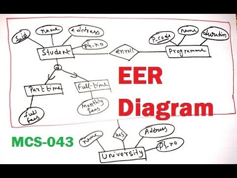enhanced er diagram eer in hindi mcs 043 youtube. Black Bedroom Furniture Sets. Home Design Ideas