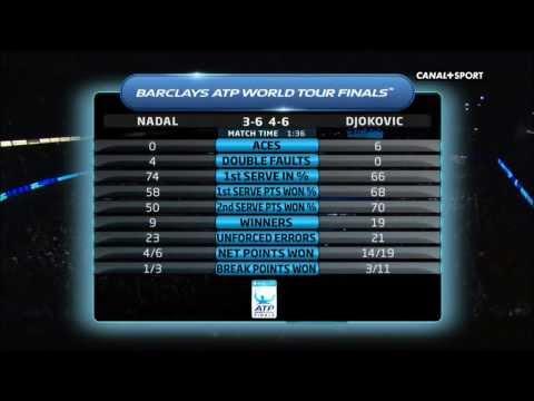 Novak Djokovic Vs Rafael Nadal  FINAL ATP World Tour London 2013