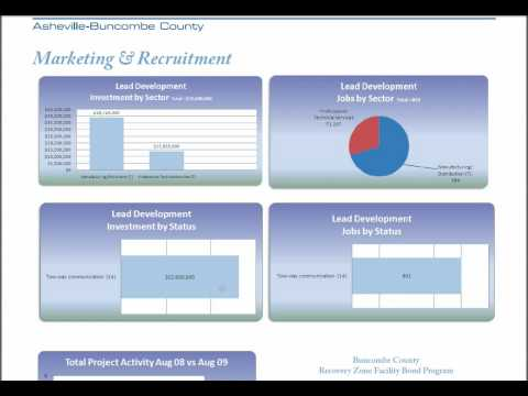 The Economic Development Coalition for Asheville-Buncombe County September Report