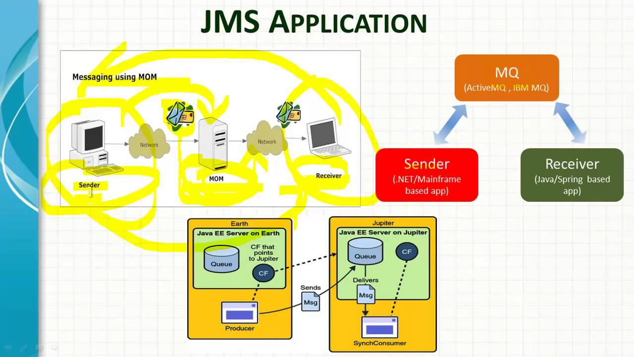 Messaging with websphere application server 7. 0 (part 1) | packt hub.