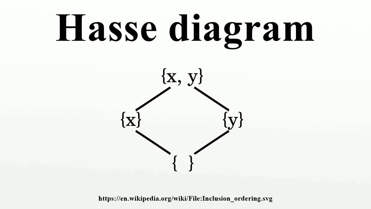hasse diagram youtube rh youtube com hasse diagram example hasse diagram maker