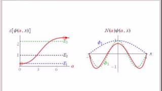 Variational Principle for Quantum Particle in a Box