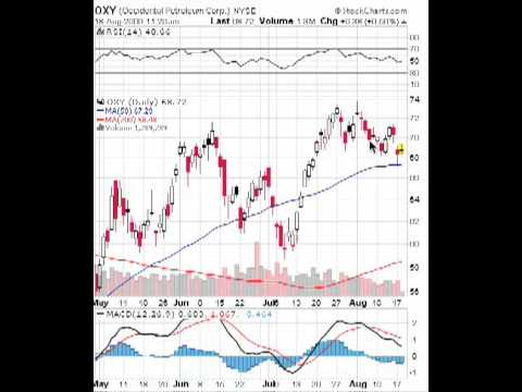 Occidental Petroleum (OXY)