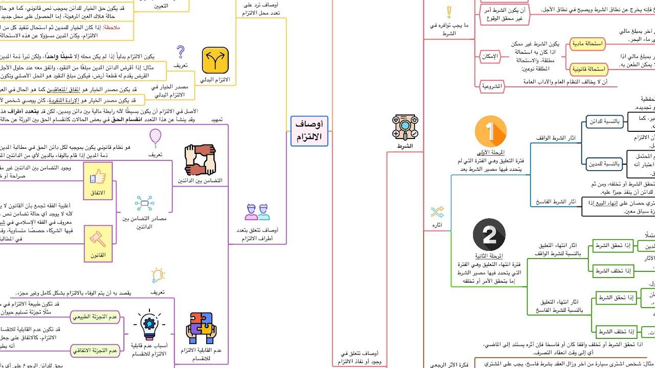 ملخص القانون المدني: أوصاف الالتزام في شكل خريطة ذهنية مبسطة