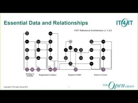 IT4IT™ - Strategy to Portfolio (S2P) Value Stream Webinar - The Open Group
