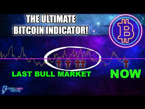 BITCOIN PRICE 15% FROM MOST IMPORTANT INDICATOR. ARE YOU READY?