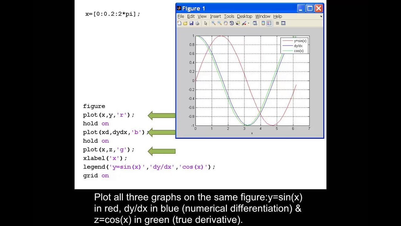 Evaluate and plot the derivative of a sine function using MATLAB