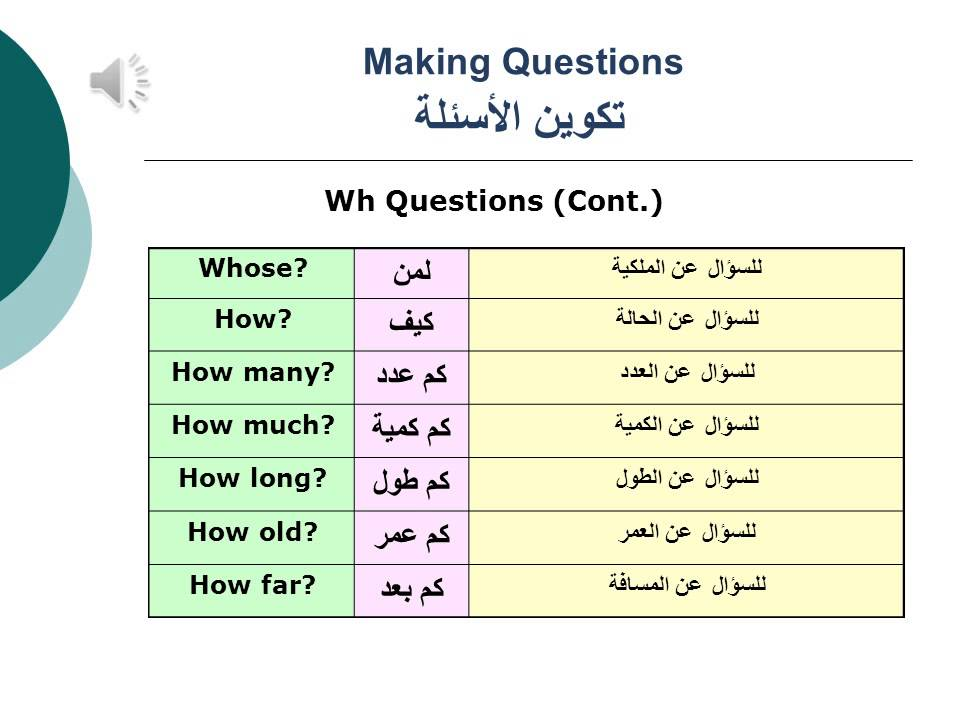 Basic English Grammar - Lesson 09 making questions and negatives ...