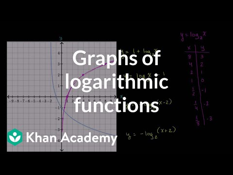 Graphs of logarithmic functions   Exponential and logarithmic functions   Algebra II   Khan Academy