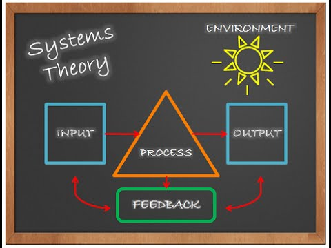 traditional and los theory and systems thinking Systems thinking is a heavily researched and rigorous macro-scientific theory with its roots in the universal laws of living systems on earth and in ecology and biology it is analogous to dna in humans it defines our life-giving characteristics.
