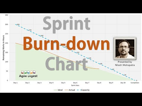 Sprint Burn-down Chart