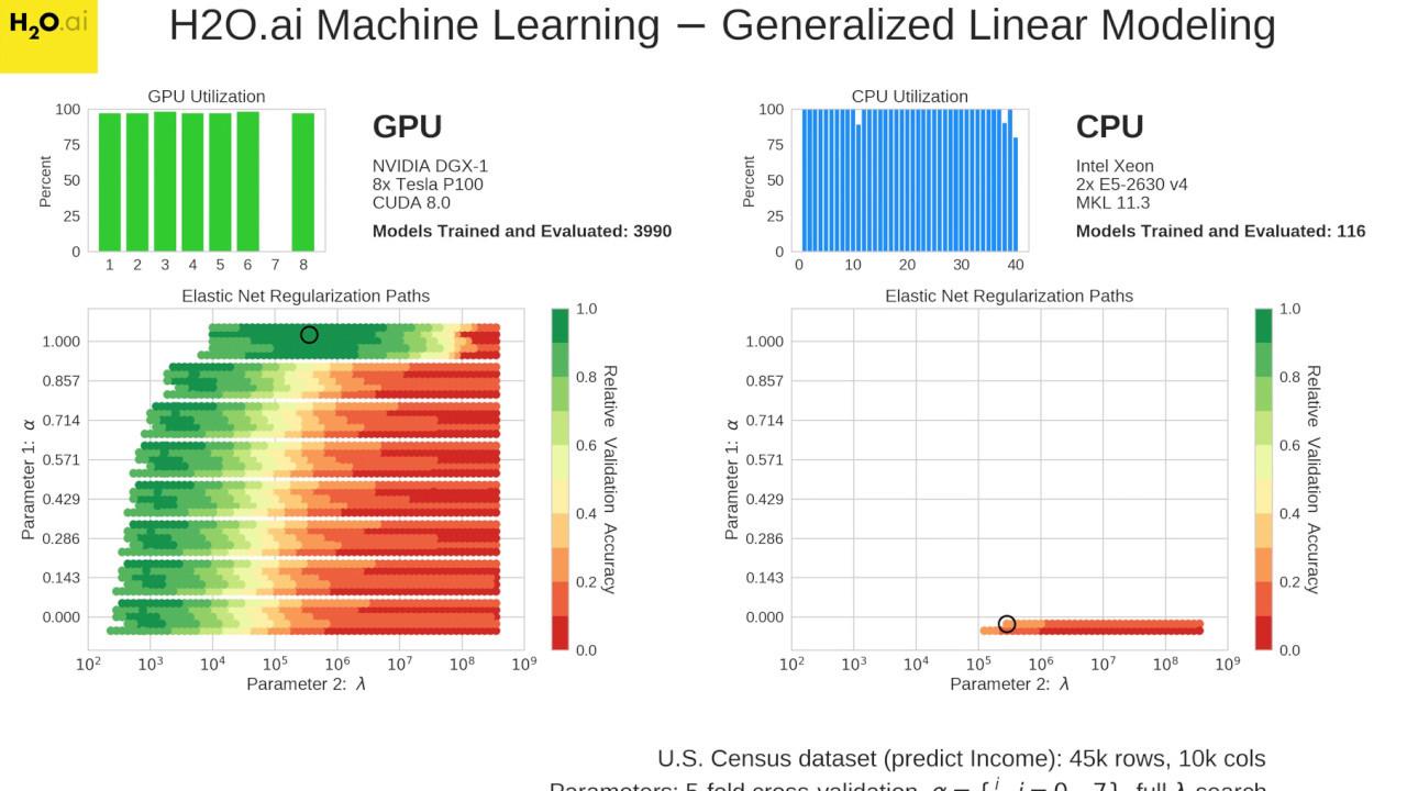 World's Fastest GPU Machine Learning in H2O (wall clock time)