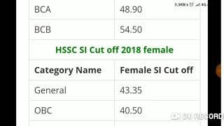 हरियाणा पुलिस S.I. Male/Female Candidate| Cutt off 2019| Official Notice| (KaraMazu Sarkari Naukri)
