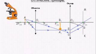 видео Оптические приборы