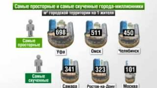 Города миллионники. Россия в цифрах.