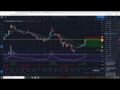 Big Moves This Week! Live Market Update & Chart Reviews for 11.06.18