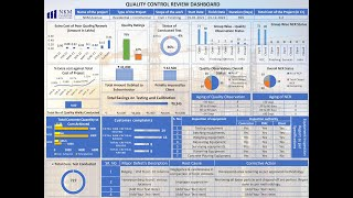 Quality Assurance Review dashboard - Auto Linked!!