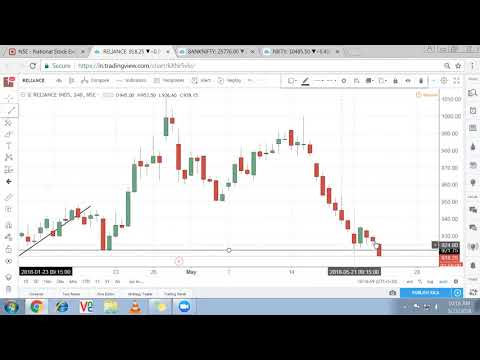 Nifty, Bank Nifty Technical Analysis, Stock Market Trend: 23 may 2018