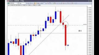 Forex News: EUR / CHF