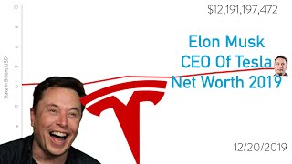 Elon musk net worth through 2019 ...